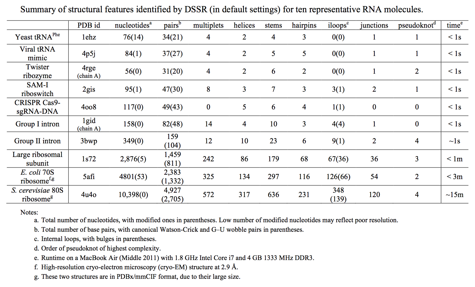 """DSSR summary table"" title=""Summary of structural features identified by DSSR (in default settings) for ten representative RNA molecules"""